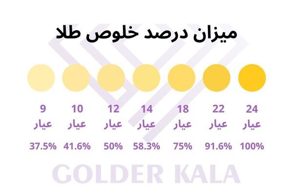 رنگ و درصد خلوص طلا